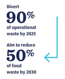 Divert 90% of operational waste by 2025. Aim to reduce 50% of food waste by 2030.