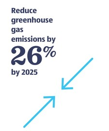 Reduce greenhouse gas emissions by 26% by 2025.