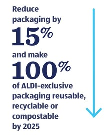 Reduce packaging by 15% and make 100% of ALDI-exclusive packaging reusable, recyclable or compostable by 2025.